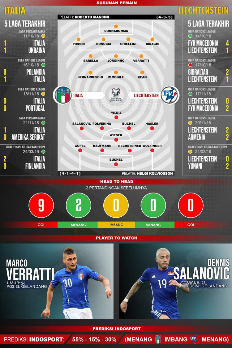Susunan Pemain dan Lima Laga Terakhir Italia vs Liechtenstein Copyright: INDOSPORT