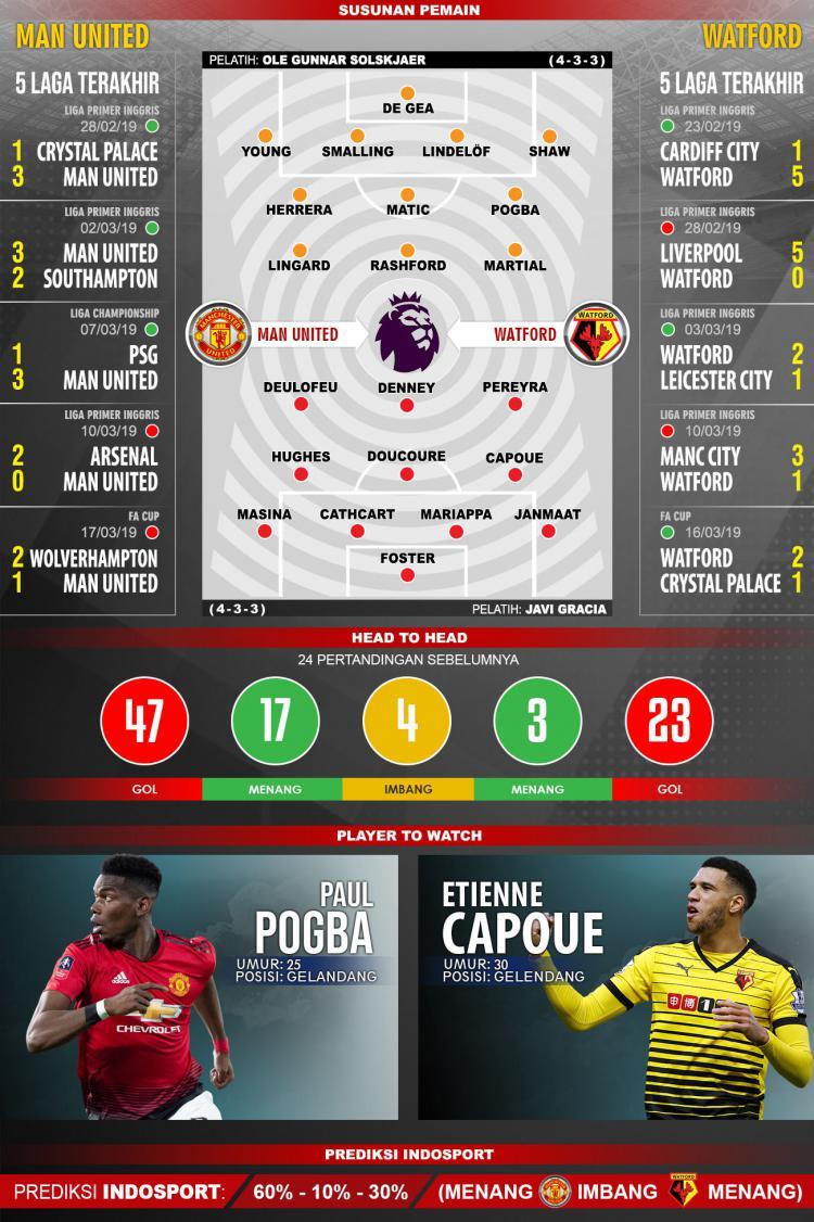 Prediksi Pertandingan Liga Primer Inggris Manchester United