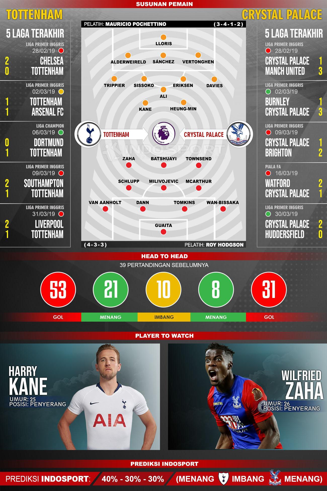 Susunan Pemain dan Lima Laga Terakhir Tottenham Hotspur vs Crystal Palace. Copyright: INDOSPORT/Yooan Rizky Syahputra