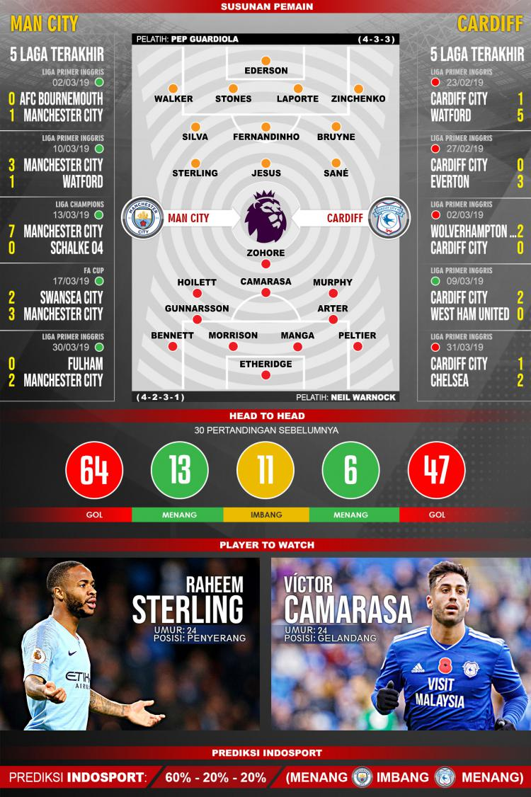 Pertandingan manchester city vs cardiff copyright indosport com
