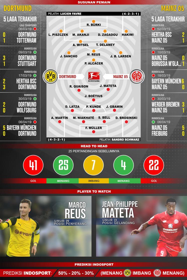Prediksi Dortmund vs Mainz Copyright: @indosport