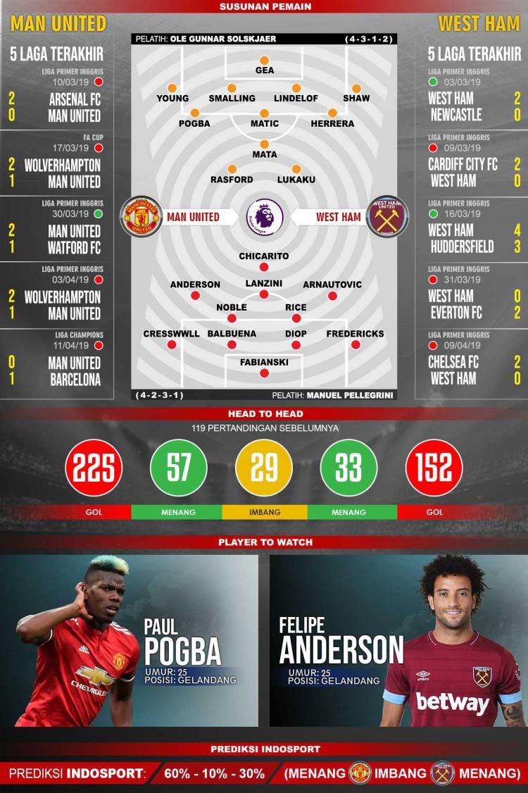 Prediksi Pertandingan Liga Primer Inggris Man United Vs