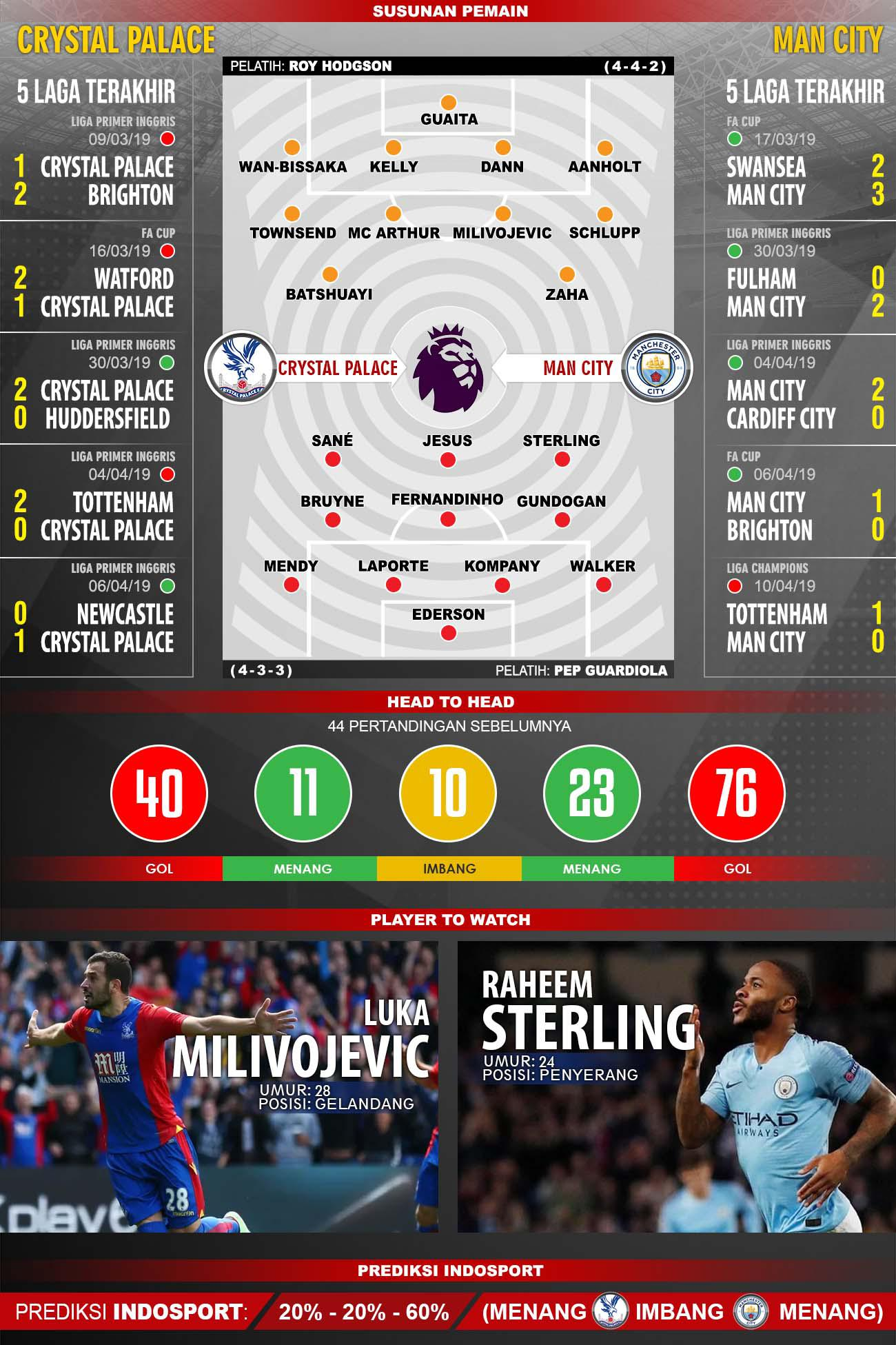Prediksi Pertandingan Premier League: Crystal Palace vs ...