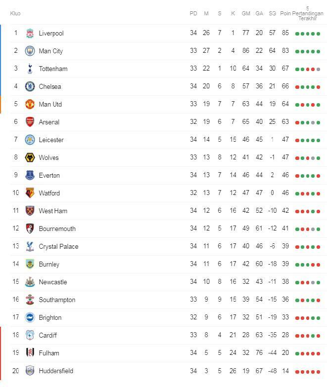 Klasemen Liga Primer Inggris 2018/19, Senin (15/04/19). Copyright: google
