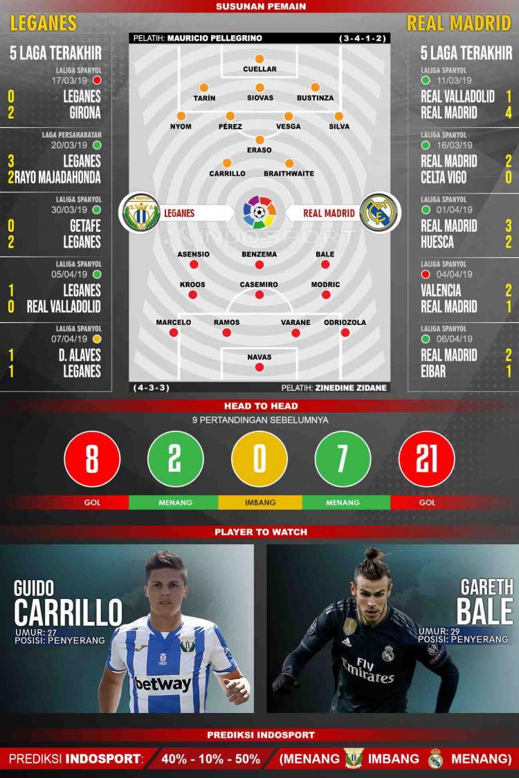 Susunan Pemain dan Lima Laga Terakhir Leganes vs Real Madrid Copyright: footyrenders.com/Eli Suhaeli/INDOSPORT