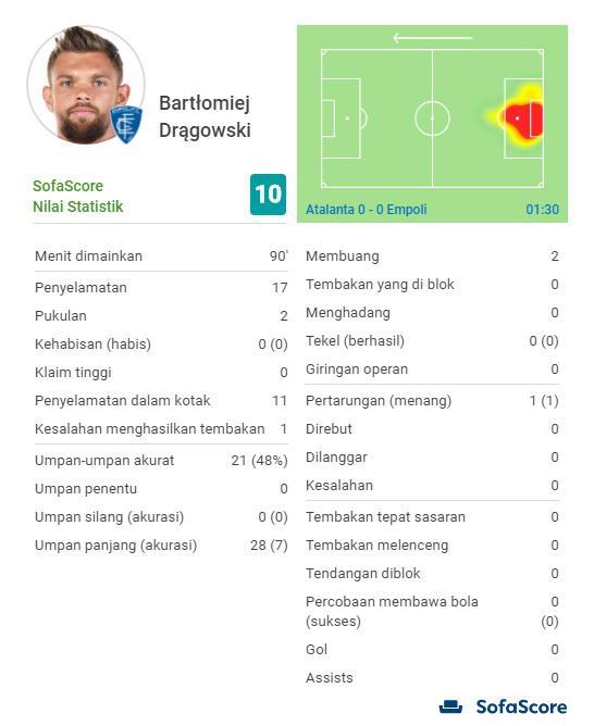 Statistik kiper Empoli, Bartlomiej Dragowski, saat menghadapi Empoli pada lanjutan Serie A Italia, Selasa (16/04/19), di Stadion Atleti Azzurri d'Italia. Copyright: Sofascore