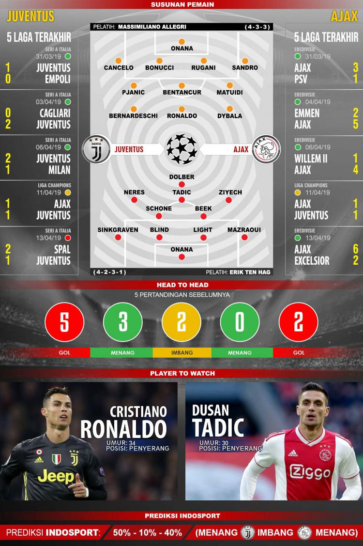 Susunan pemain dan 5 laga terakhir Juventus vs Ajax. Copyright: Indosport/Yooan Rizky Syahputra