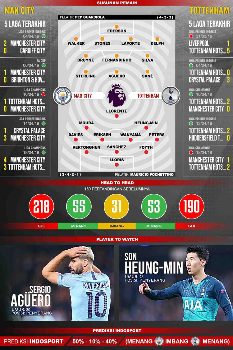 Pertandingan Manchester City vs Tottenham Hotspur. Grafis:Tim/Indosport.com Copyright: Grafis:Tim/Indosport.com