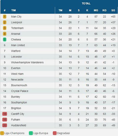 Klasemen Liga Primer Inggris Pekan ke-34, Sabtu (21/04/19). Copyright: indosport