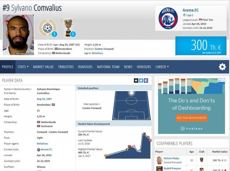 Menurut laporan Transfermarkt, Sylvano Comvalius dikabarkan telah resmi ke Arema FC. Copyright: Transfermarkt