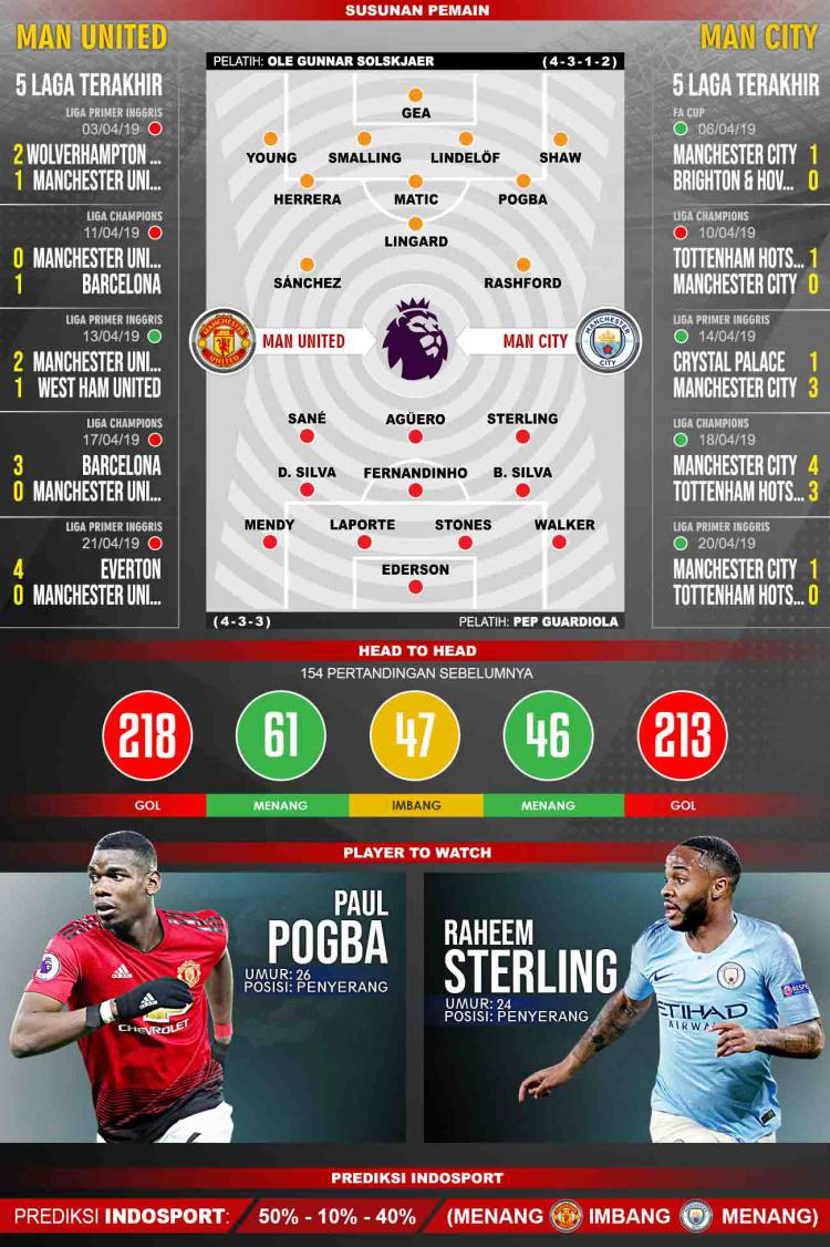 Pertandingan Manchester United vs Manchester City. Grafis:Tim/Indosport.com Copyright: Grafis:Tim/Indosport.com