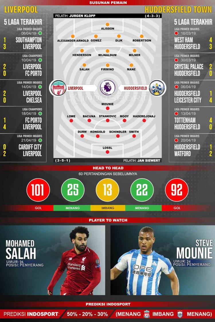 Susunan Pemain dan Lima Laga Terakhir Liverpool vs Huddersfield Town Copyright: INDOSPORT