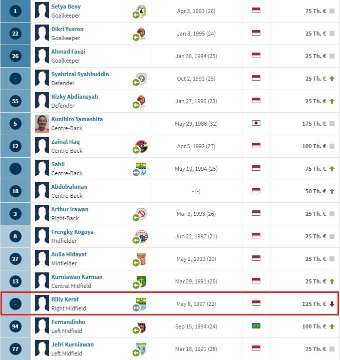 Situs Transfermarkt catatkan Billy Keraf bergabung ke Perseru Badak Lampung FC Copyright: Transfermarkt