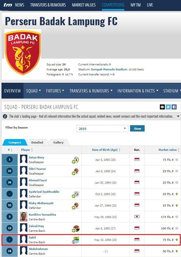 Situs Transfermarkt catatkan M. Sabil bergabung ke Perseru Badak Lampung FC Copyright: Transfermarkt