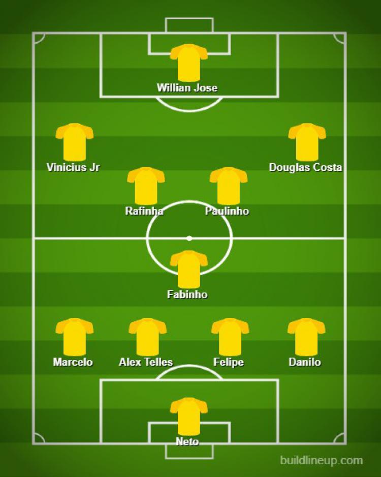 Line-up Brasil yang terlupakan Copyright: buildlineup.com