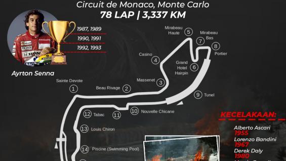 Sirkuit de Monaco Copyright: Eli Suhaeli/INDOSPORT
