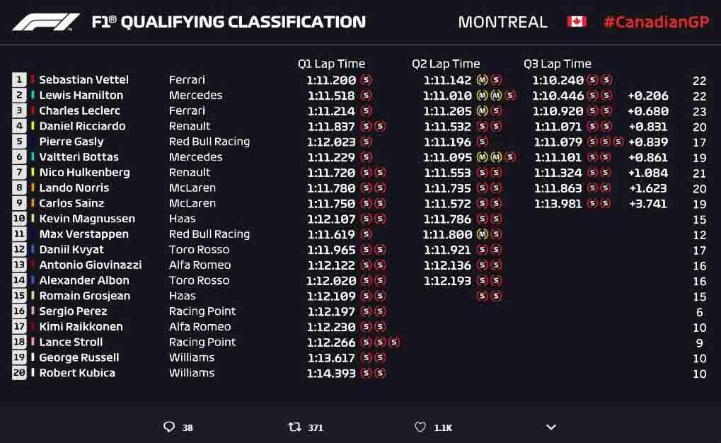 Hasil Kualifikasi GP F1 Kanada 2019. Copyright: Twitter Formula 1
