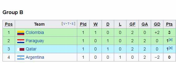 Klasemen sementara Copa America 2019 grup B Copyright: Wikipedia