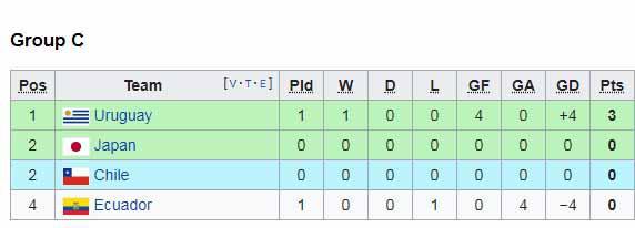 Klasemen sementara Copa America 2019 grup C Copyright: Wikipedia