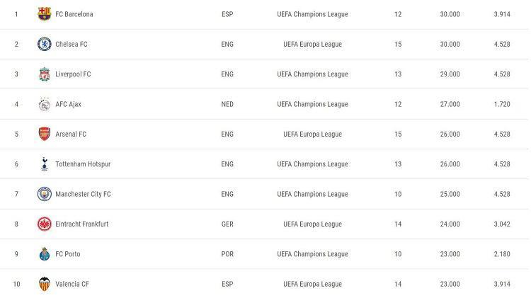 Barcelona memuncaki daftar 10 Besar Rangking Koefisien UEFA Copyright: UEFA.com