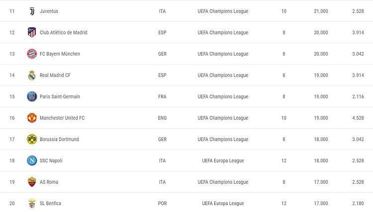 Real Madrid terlempar di posisi ke-15 rangking koefisien UEFA Copyright: UEFA.com