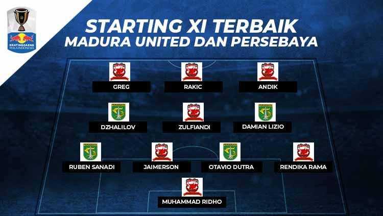 Starting X1 terbaik Madura United vs Persebaya Surabaya Copyright: Eli Suhaeli/INDOSPORT