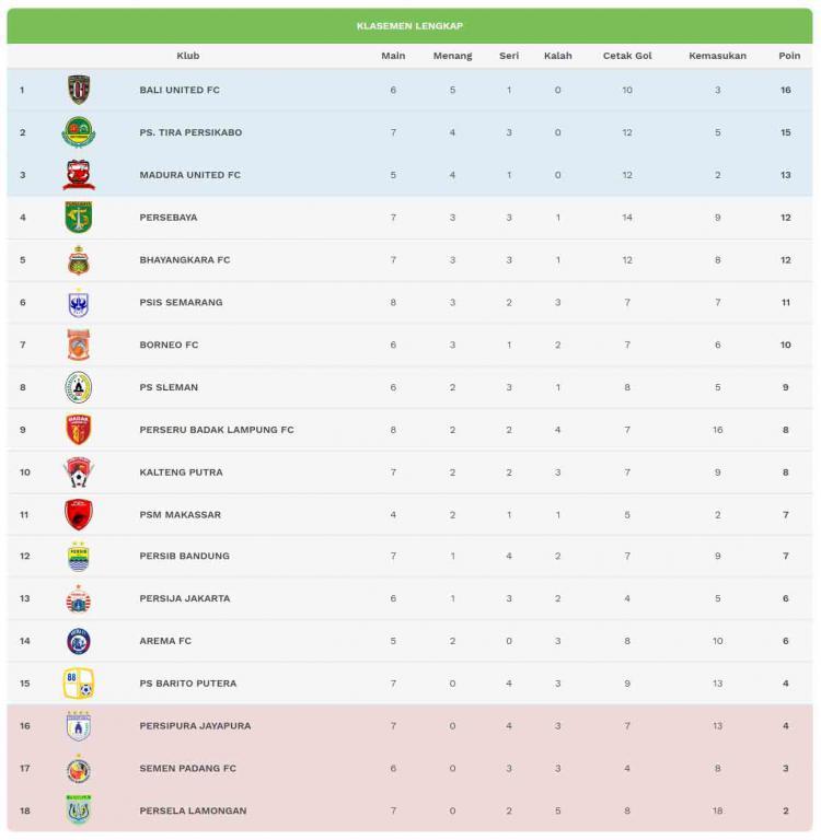 Klasemen sementar Liga 1 pekan ke-8 Copyright: liga-indonesia.id