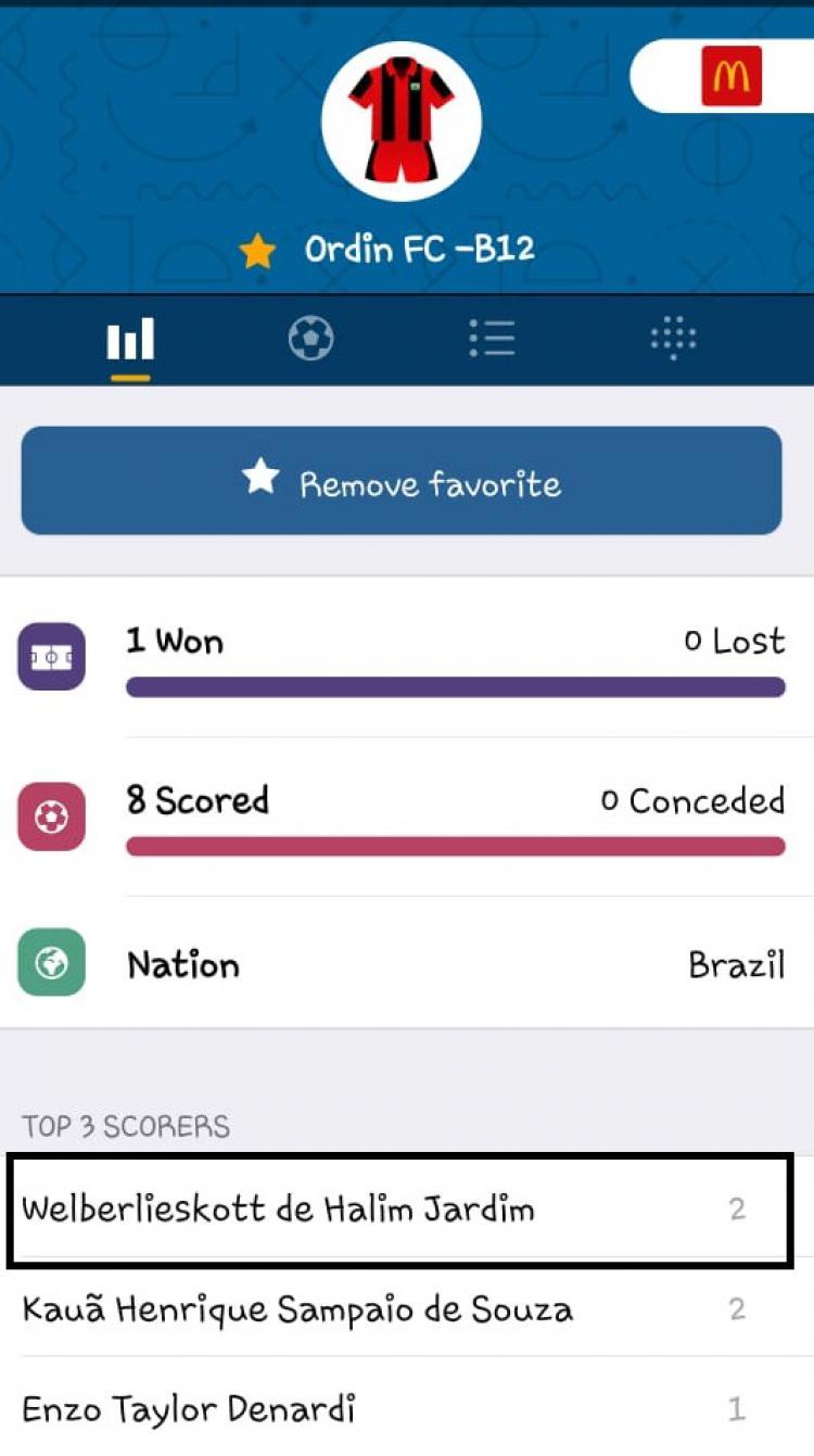 Welberlieskott cetak dua gol di Gothia Cup 2019 Copyright: gothiacup.se