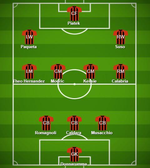 Formasi AC Milan jika Modric jadi datang Copyright: https://www.buildlineup.com/