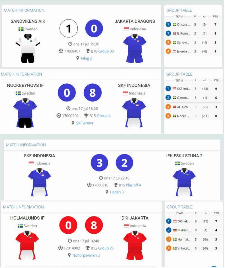 Hasil Pertandingan Gothia Cup 2019 Tim Indonesia Copyright: gothiacup.se
