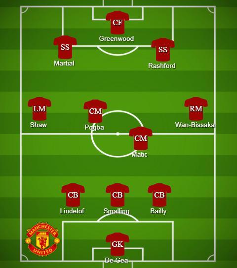 Formasi Tak Lazim Manchester United jika Pasang Greenwood Copyright: buildlineup.com