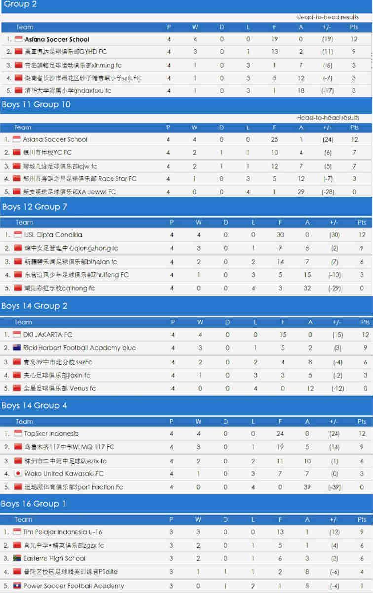 Klasemen Sementara Wakil Indonesia di ajang Gothia Cup 2019 China Copyright: results.gothiacupchina.com