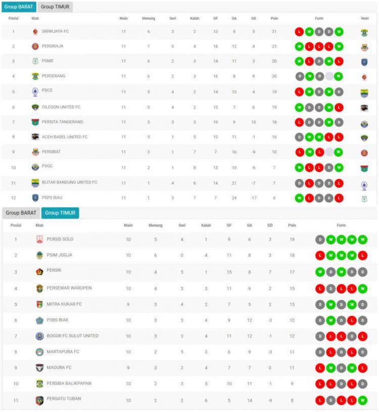 Klsemen Sementara Liga 2, Minggu 18 Agustus Copyright: liga-indonesia.id