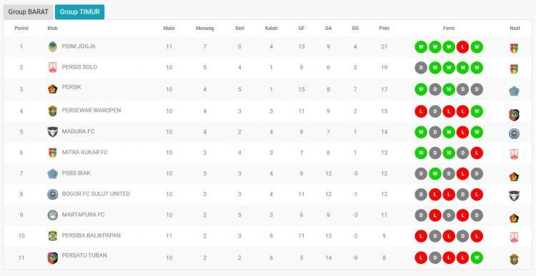 Klasemen Liga 2 Grup Timur. Copyright: liga-indonesia.co.id
