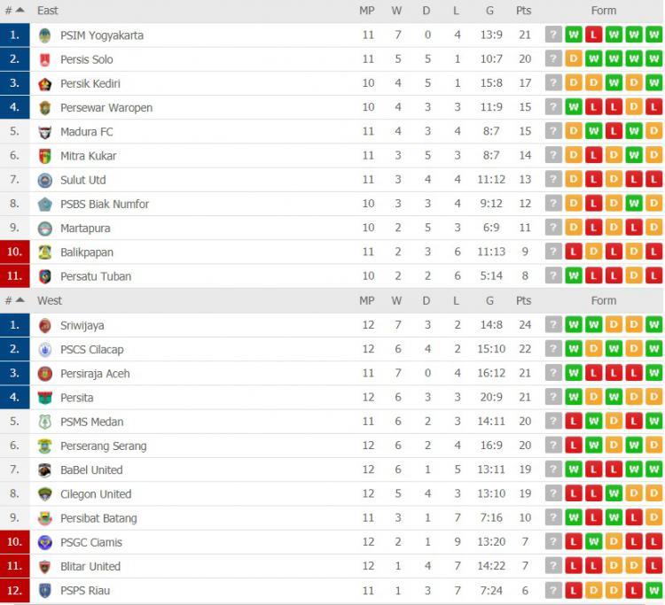 Klasemen Liga 2 Indonesia, Jumat 23 Agustus 2019 Copyright: flashscore.com
