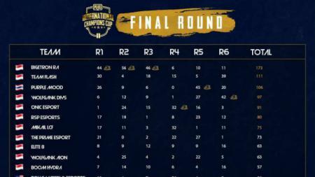 Klasmen turnamen PUBG Mobile ICC 2019 - INDOSPORT