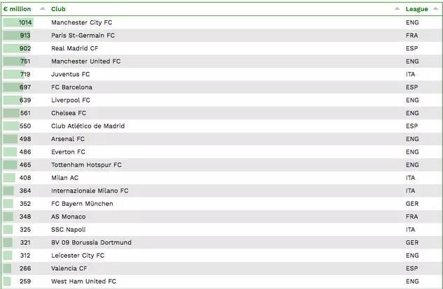 Manchester City puncaki daftar skuat paling bernilai miliaran rupiah dalam sejarah sepak bola dunia, Copyright: Sportbible/IES Football Observatory