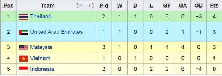 Klasemen Grup G Kualifikasi Piala Dunia 2022 Timnas Indonesia Terpuruk Indosport