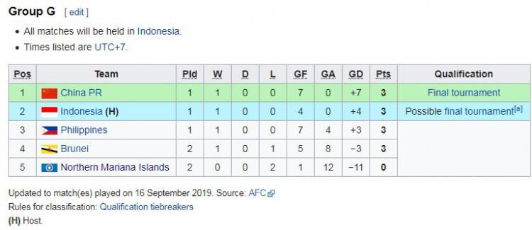 klasemen sementara kualifikasi Piala Asia U16 2020, Senin 16 September 2019 Copyright: wikipedia