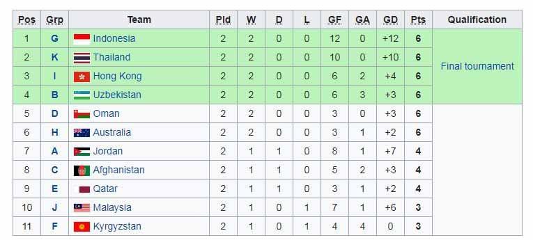 Klasemen sementara Piala AFC U-16 2020 Copyright: Wikipedia