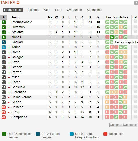 klasemen sementara Serie A Italia pekan keenam 2019-2020 Copyright: soccerway