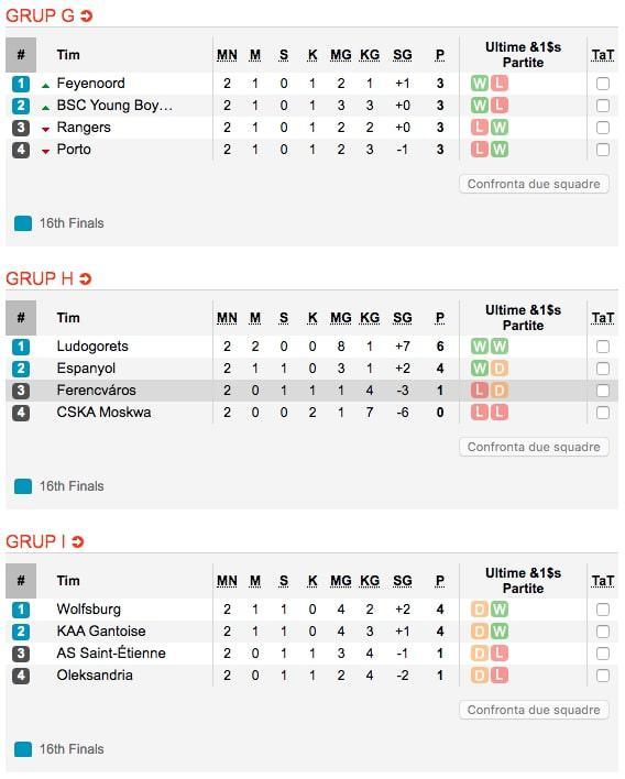 Klasemen Liga Europa Grup G-I Matchday 2 Copyright: https://www.soccerway.com