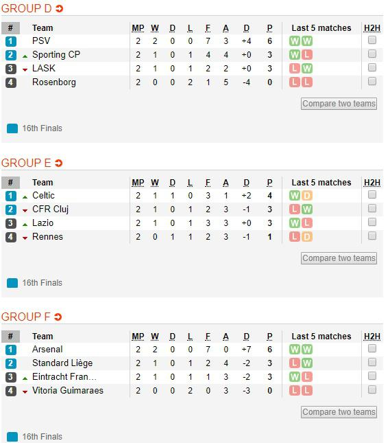 Klasemen Sementara Liga Europa Grup D Hingga F Copyright: soccerway