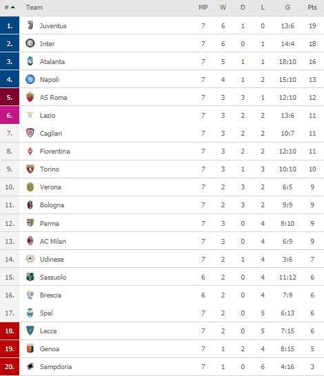 Klasemen sementara Liga Italia 2019-2020 hingga pekan ketujuh, Senin (07/10/19). Copyright: FlashScore.com