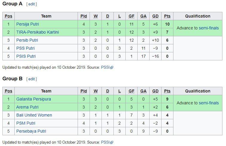 Klasemen Liga 1 Putri, Kamis (10/10/19). Copyright: en.wikipedia.org/wiki