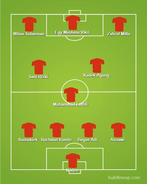 Perkiraan starting Timnas Indonesia U-23 vs Yordania Copyright: Build Line Up