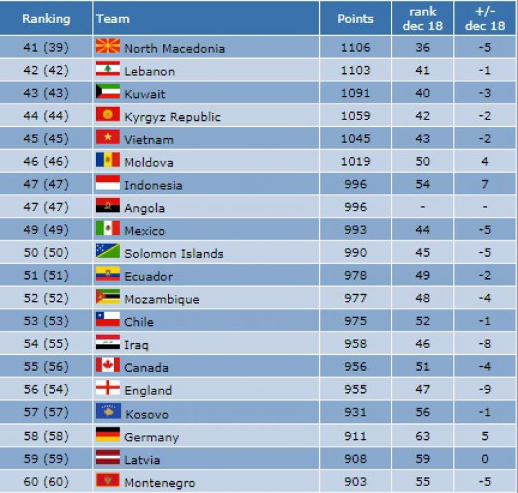 Indonesia mengalami kenaikan peringkat di ranking futsal dunia per 26 Oktober 2019 Copyright: futsalworldranking