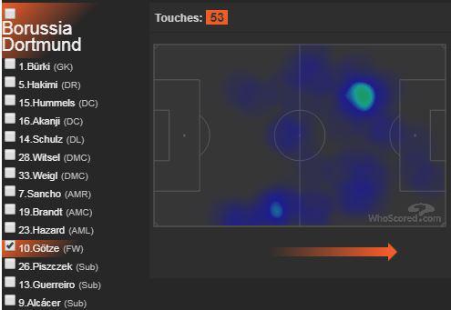 Pergerakan Mario Gotze pada pertandingan Liga Champions antara Borussia Dortmund vs Inter Milan, Rabu (06/11/19) dini hari tadi. Copyright: whoscored.com