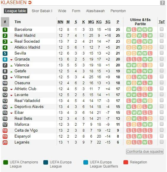 Klasemen sementara LaLiga Spanyol di pekan ke-13 hingga Minggu (10/11/19). Copyright: Soccerway