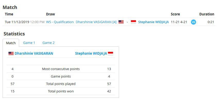 Skor Bulutangkis Copyright: BWF Tournament Software